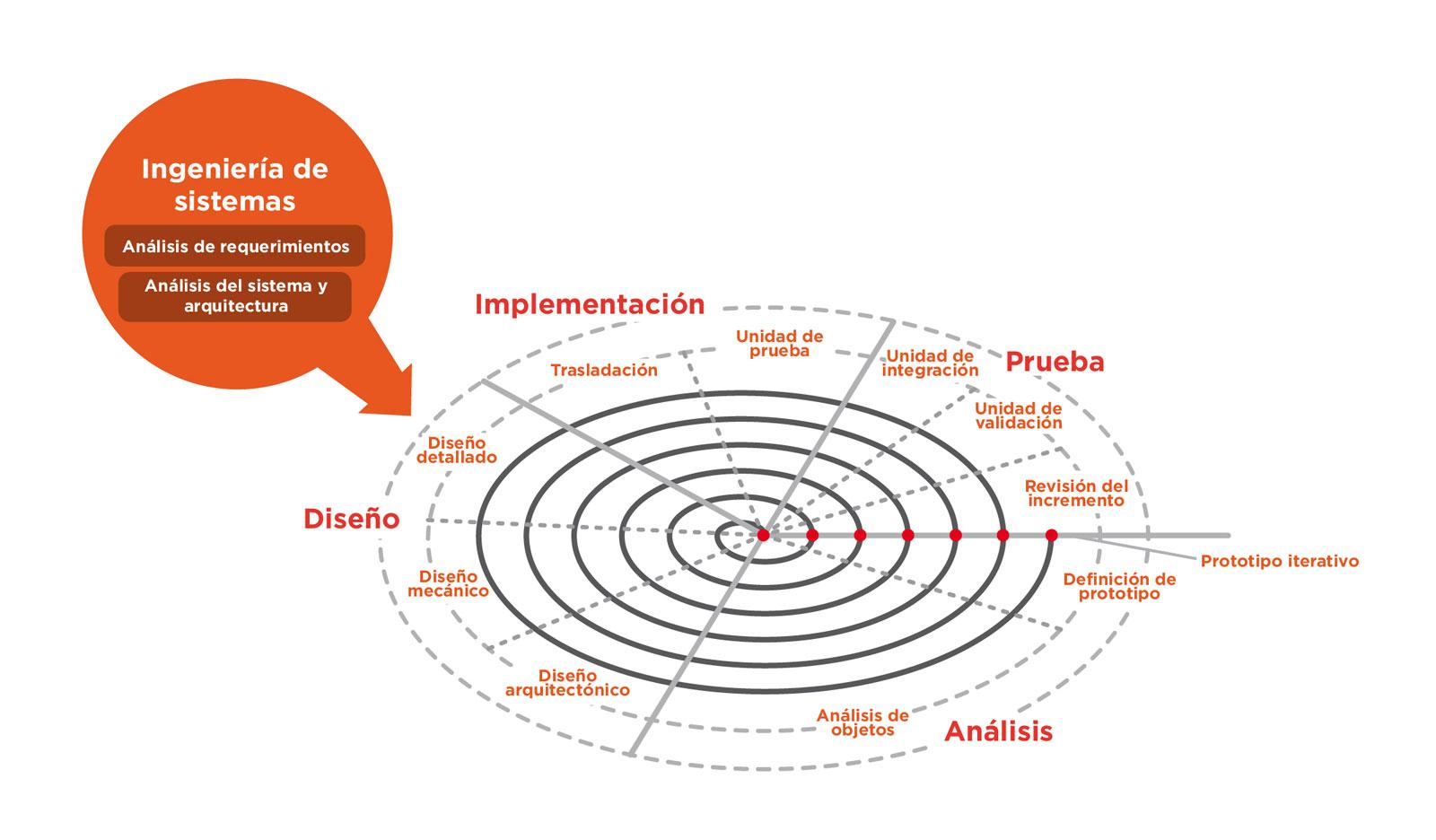 Ciclo de la vida espiral